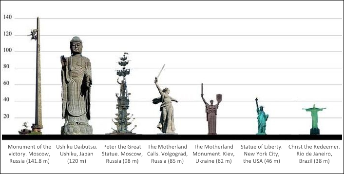 Height comparison of the biggest notable statues